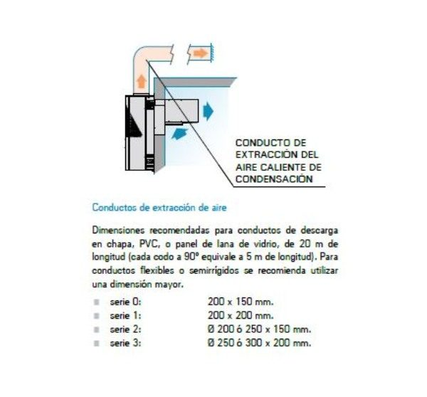 Equipo Frigorífico Compacto Monoblock Pared Centrífugo Conductos