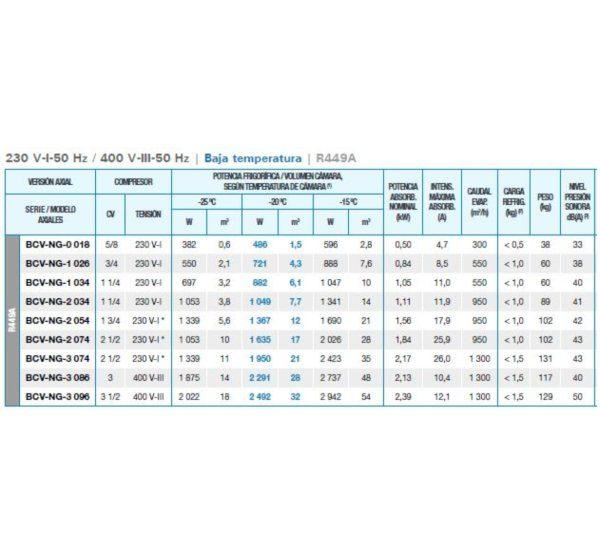 Equipo Frigorífico Compacto Monoblock Pared Baja temperatura R449a